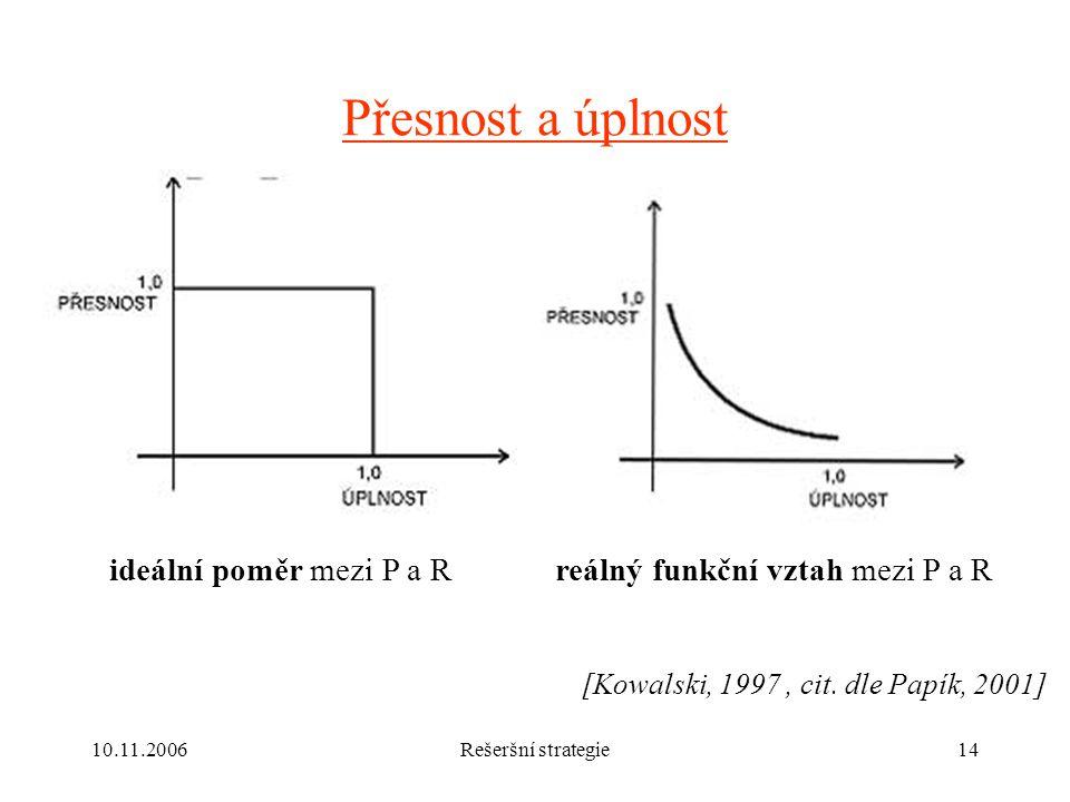 Přesnost a úplnost ideální poměr mezi P a R
