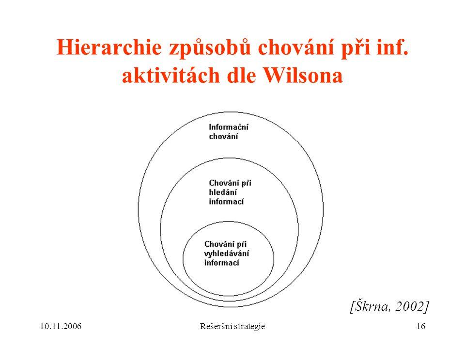 Hierarchie způsobů chování při inf. aktivitách dle Wilsona