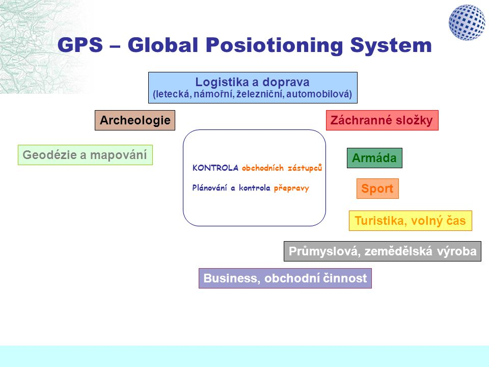 GPS – Global Posiotioning System