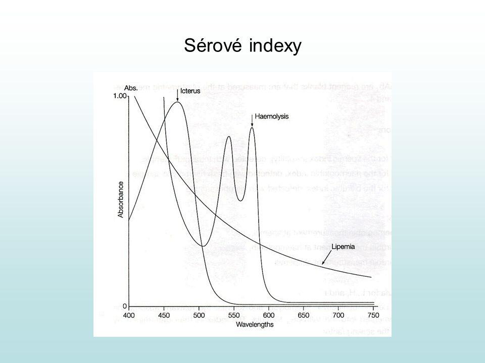 Sérové indexy