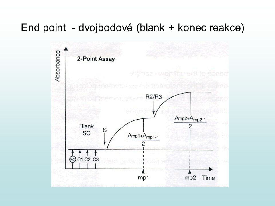 End point - dvojbodové (blank + konec reakce)