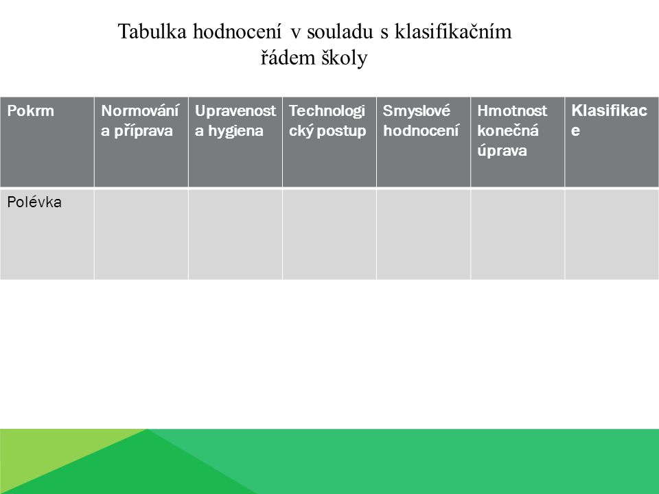 Tabulka hodnocení v souladu s klasifikačním řádem školy
