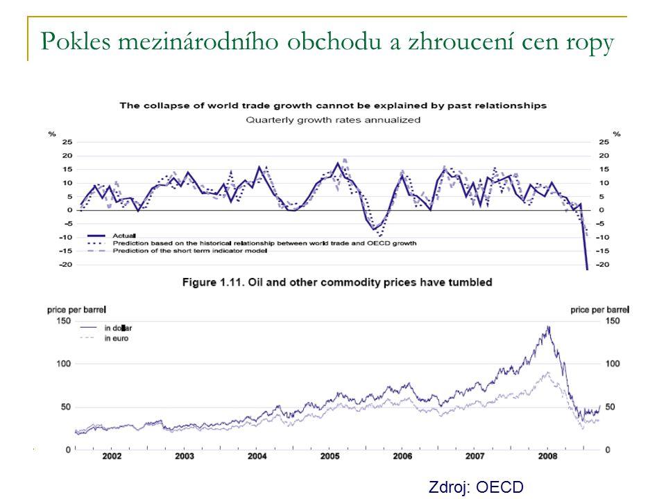 Pokles mezinárodního obchodu a zhroucení cen ropy