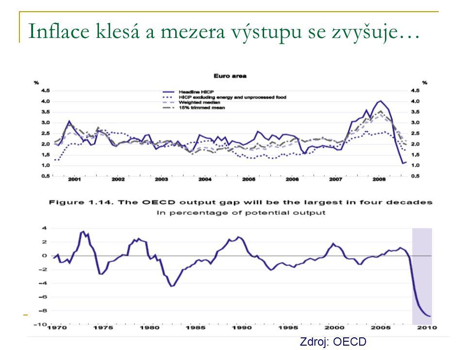 Inflace klesá a mezera výstupu se zvyšuje…
