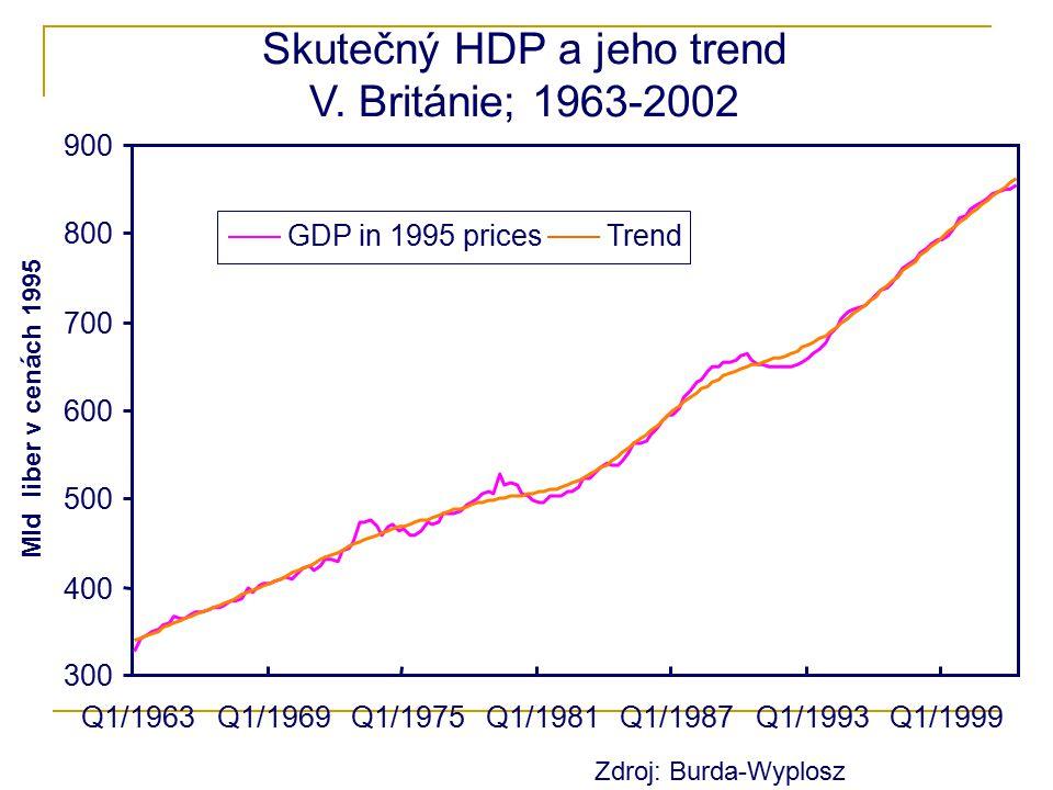 Skutečný HDP a jeho trend