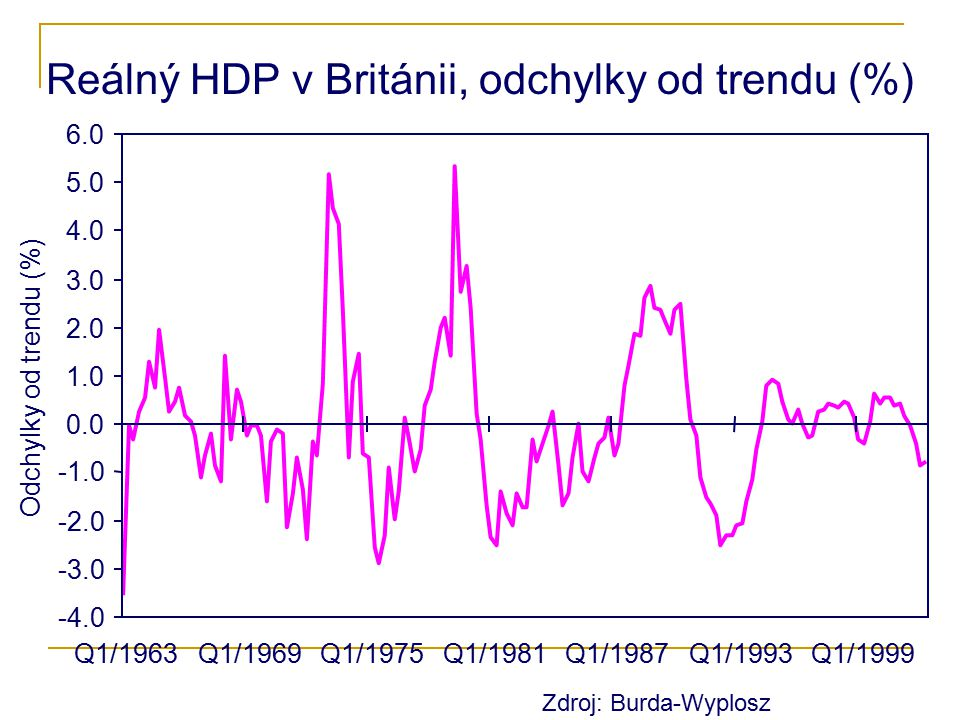 Reálný HDP v Británii, odchylky od trendu (%)