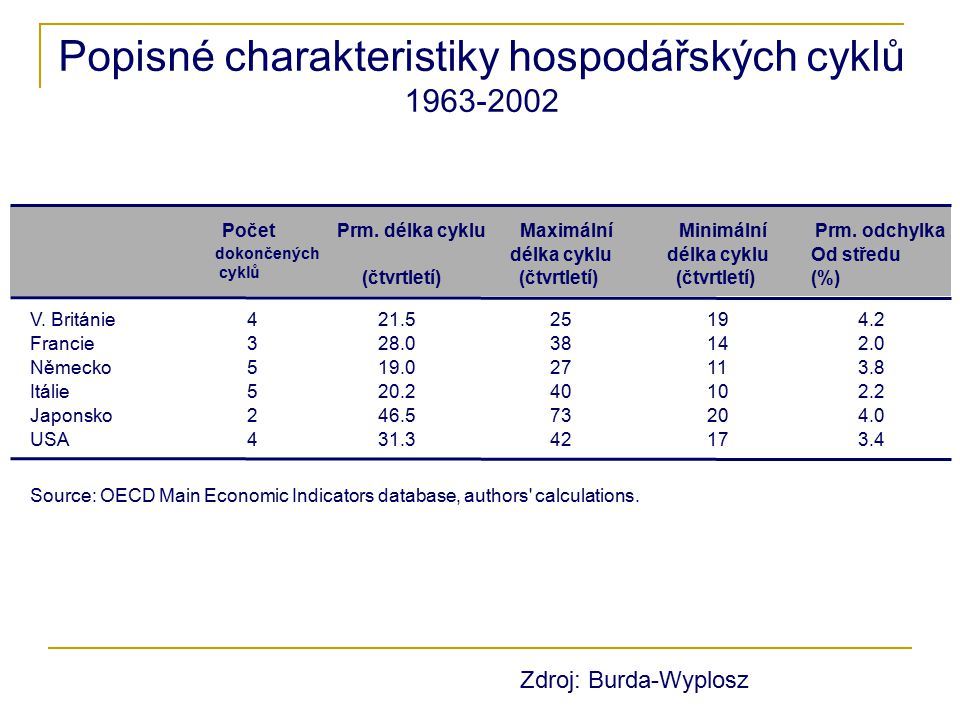 Popisné charakteristiky hospodářských cyklů 1963-2002