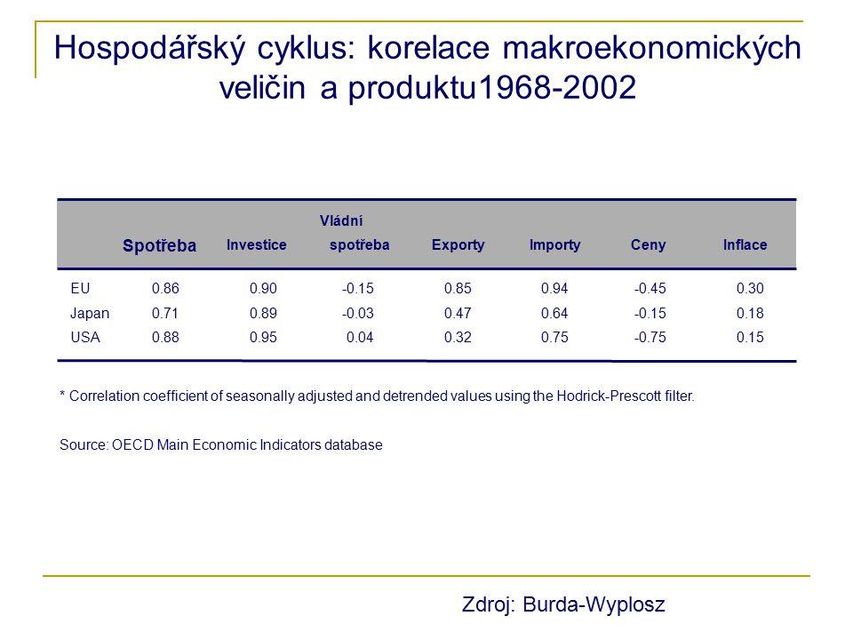 Hospodářský cyklus: korelace makroekonomických veličin a produktu1968-2002