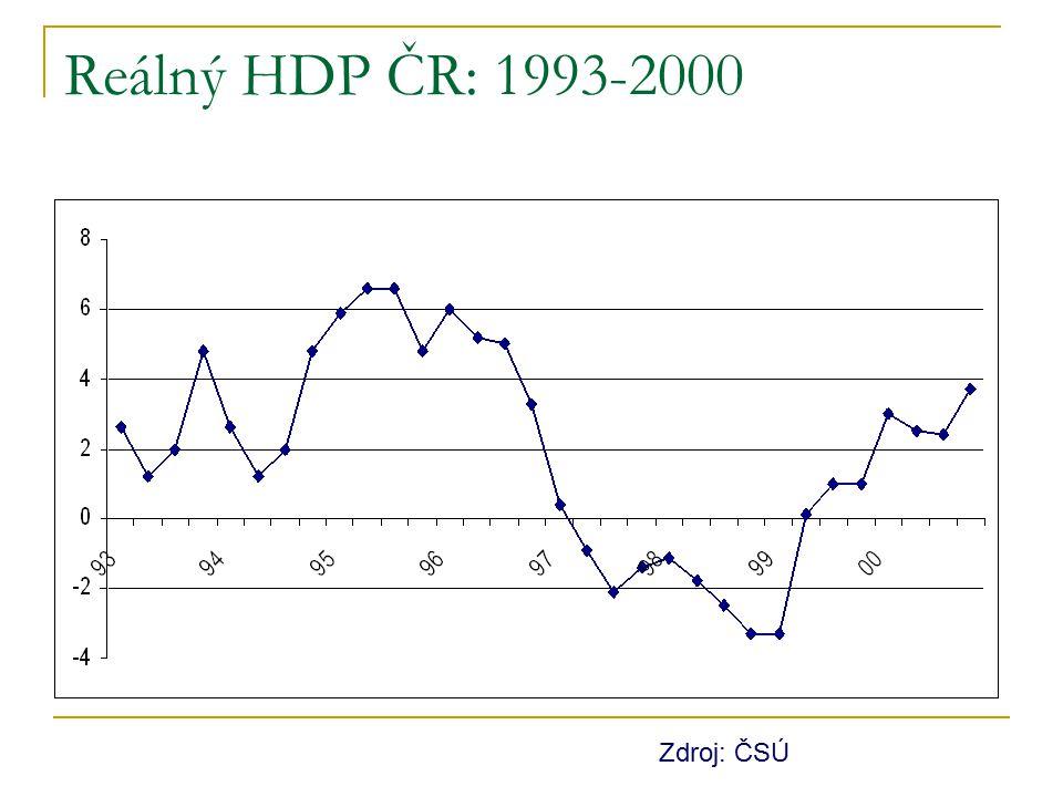 Reálný HDP ČR: 1993-2000 Zdroj: ČSÚ