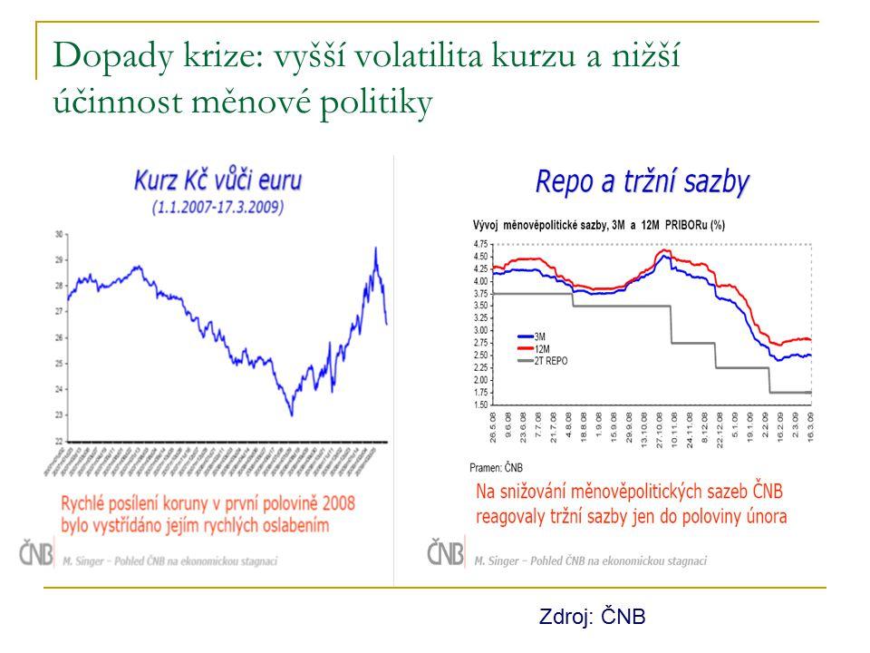 Dopady krize: vyšší volatilita kurzu a nižší účinnost měnové politiky