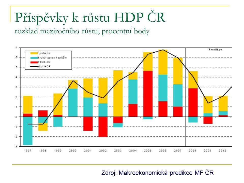 Příspěvky k růstu HDP ČR rozklad meziročního růstu; procentní body