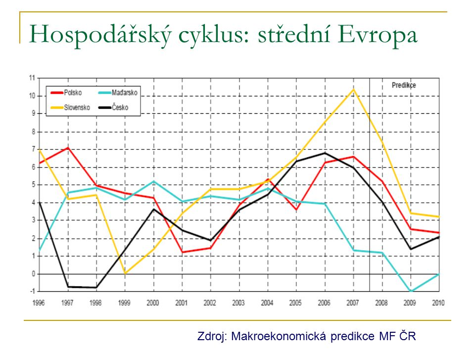 Hospodářský cyklus: střední Evropa
