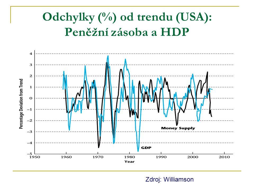 Odchylky (%) od trendu (USA): Peněžní zásoba a HDP