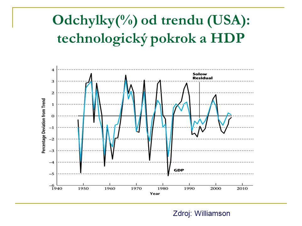 Odchylky(%) od trendu (USA): technologický pokrok a HDP