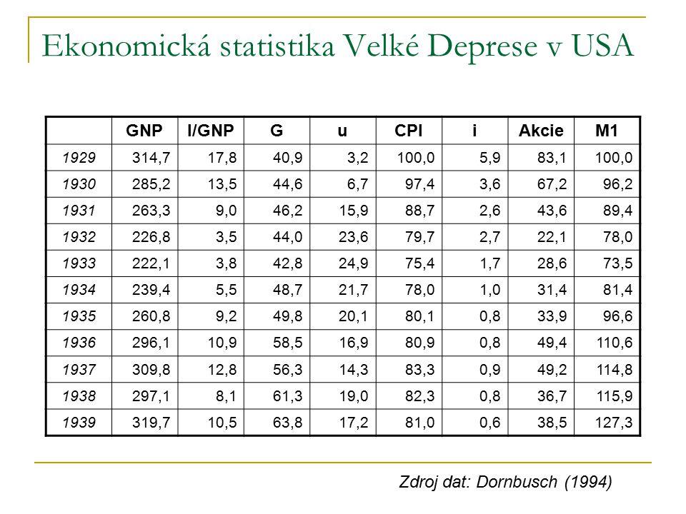 Ekonomická statistika Velké Deprese v USA