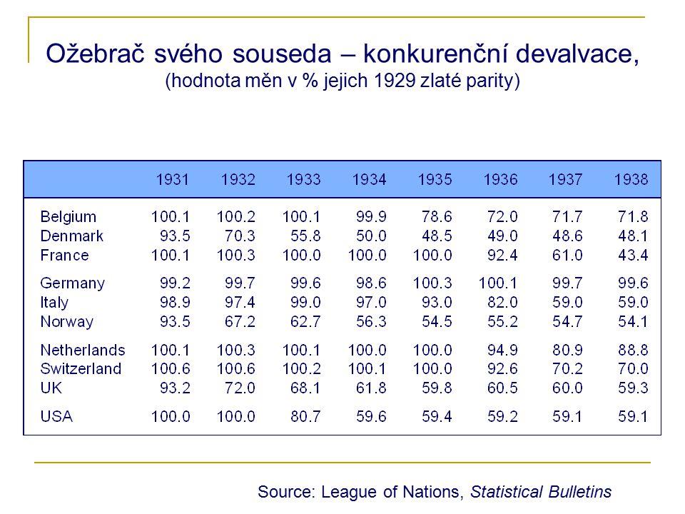 Ožebrač svého souseda – konkurenční devalvace, (hodnota měn v % jejich 1929 zlaté parity)