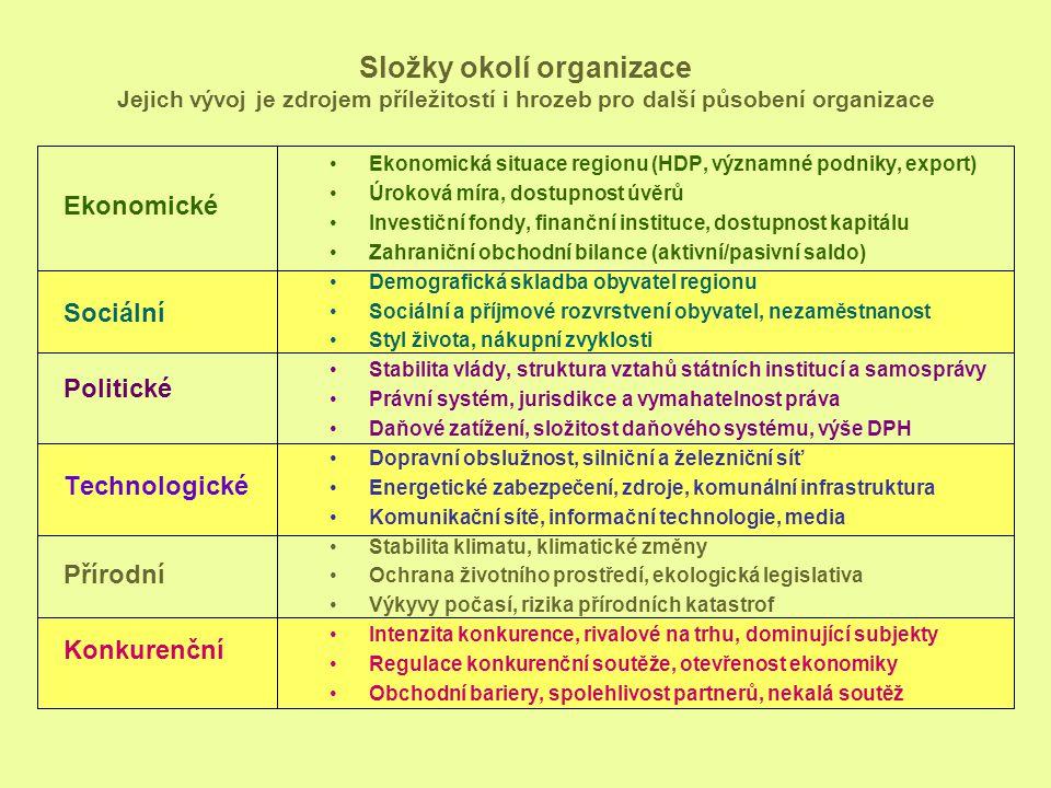 Složky okolí organizace Jejich vývoj je zdrojem příležitostí i hrozeb pro další působení organizace