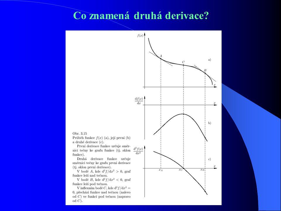 Co znamená druhá derivace