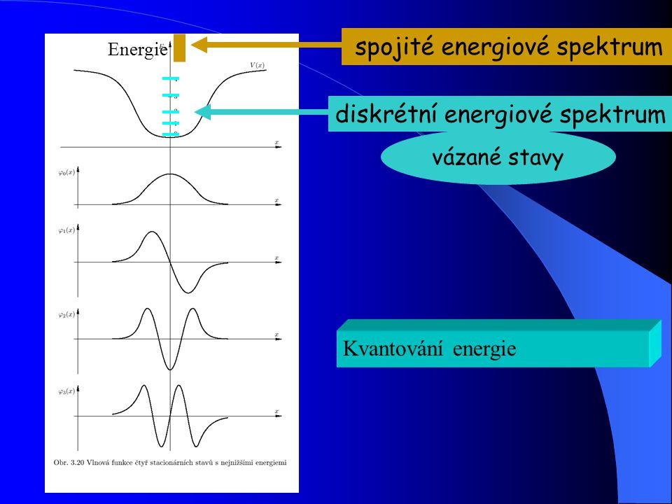 spojité energiové spektrum
