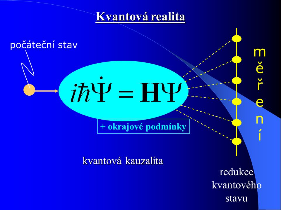 m ě ř e n í Kvantová realita kvantová kauzalita redukce kvantového