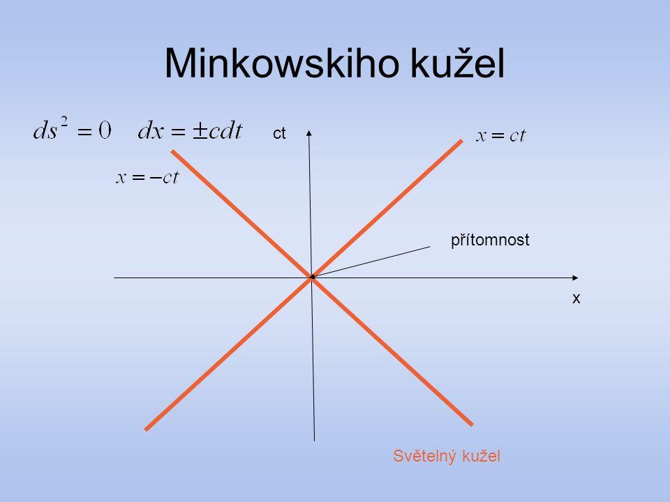 Minkowskiho kužel ct přítomnost x Světelný kužel