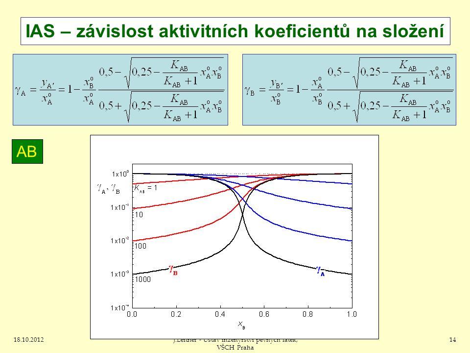 J.Leitner - Ústav inženýrství pevných látek, VŠCH Praha