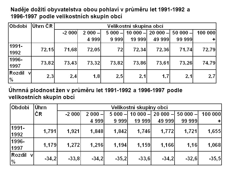 Naděje dožití obyvatelstva obou pohlaví v průměru let 1991-1992 a 1996-1997 podle velikostních skupin obcí