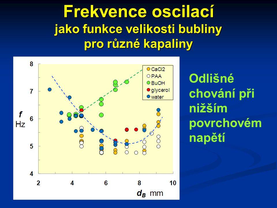 Frekvence oscilací jako funkce velikosti bubliny pro různé kapaliny