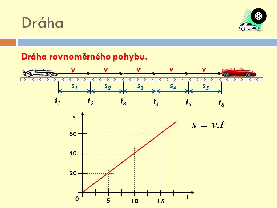 Dráha Dráha rovnoměrného pohybu. v s1 s2 s3 s4 s5 t1 t2 t3 t4 t5 t6 s