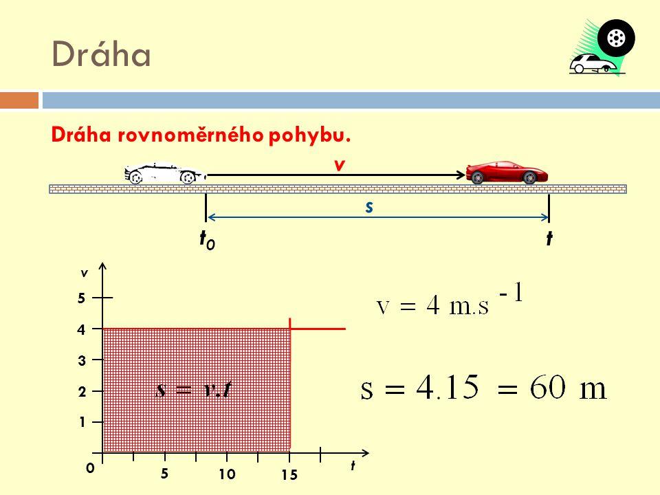 Dráha Dráha rovnoměrného pohybu. v s t0 t 5 10 15 1 2 3 4 v t