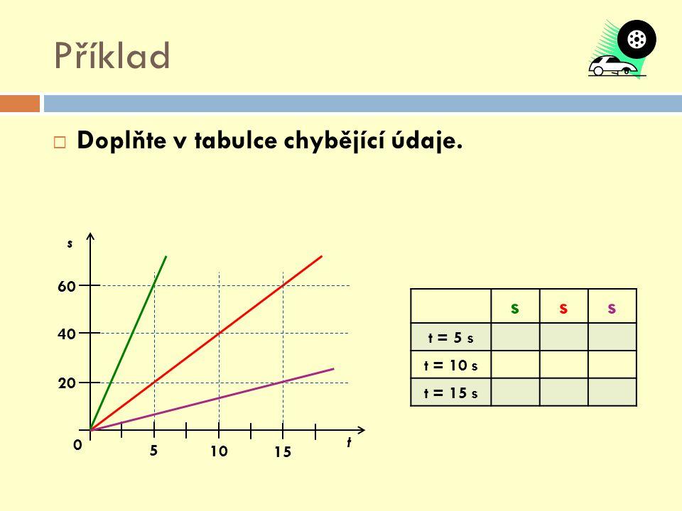 Příklad Doplňte v tabulce chybějící údaje. s t = 5 s t = 10 s t = 15 s
