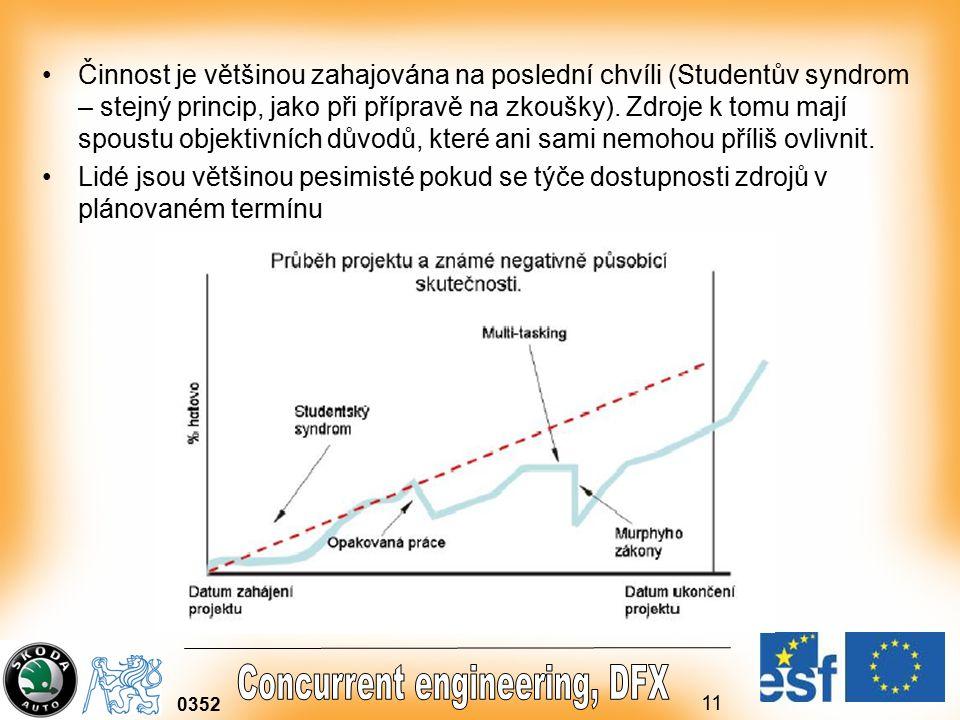 Činnost je většinou zahajována na poslední chvíli (Studentův syndrom – stejný princip, jako při přípravě na zkoušky). Zdroje k tomu mají spoustu objektivních důvodů, které ani sami nemohou příliš ovlivnit.
