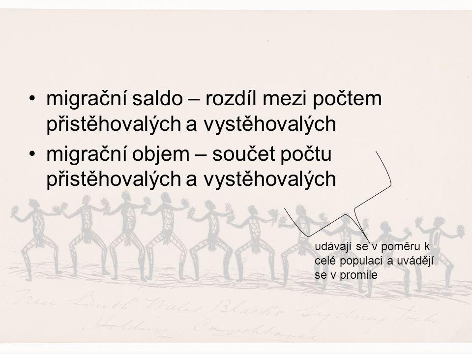 migrační saldo – rozdíl mezi počtem přistěhovalých a vystěhovalých