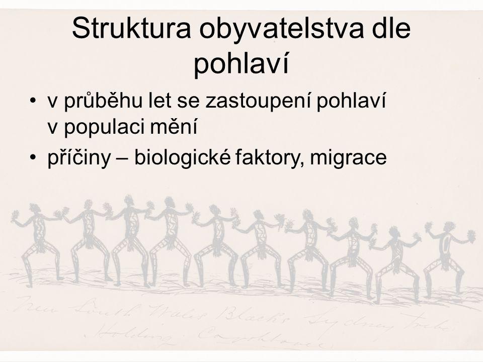 Struktura obyvatelstva dle pohlaví