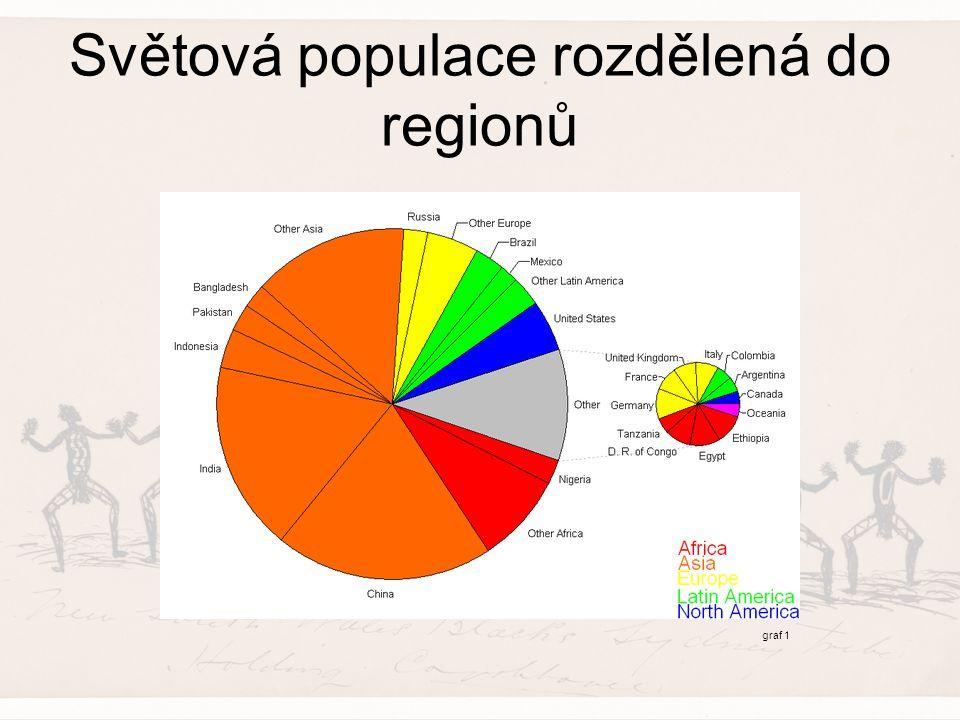 Světová populace rozdělená do regionů