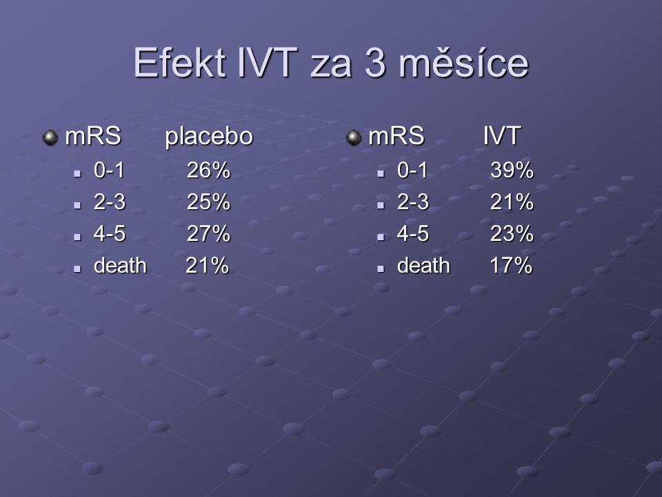 Efekt IVT za 3 měsíce mRS placebo mRS IVT 0-1 26% 2-3 25% 4-5 27%