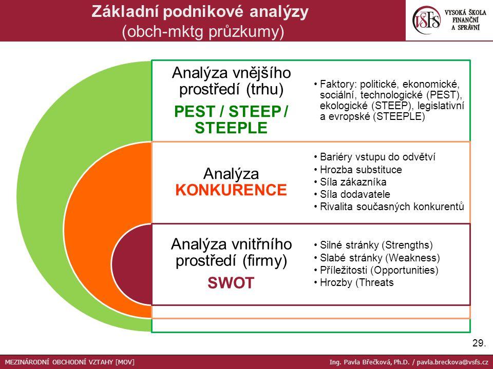 Základní podnikové analýzy