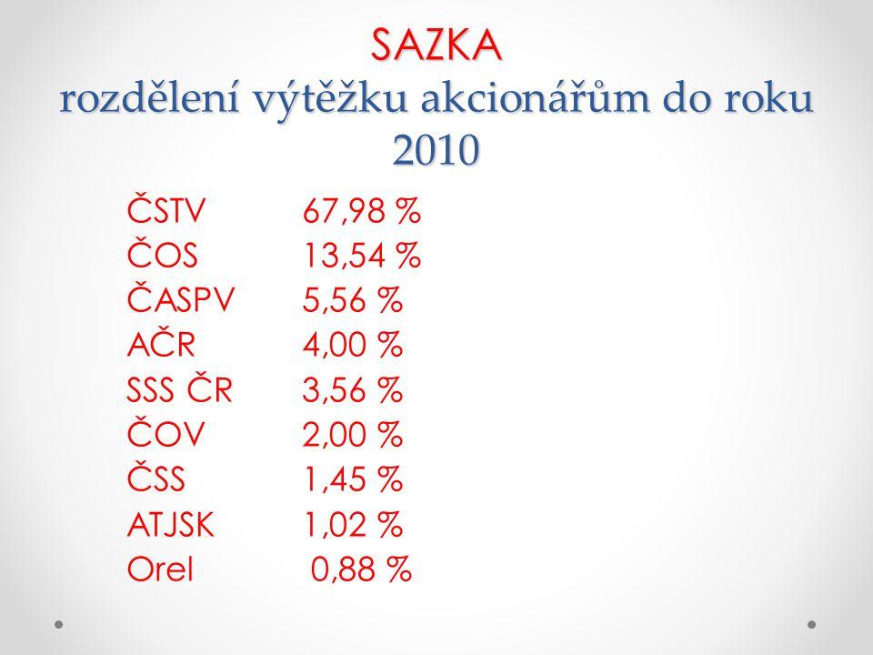 SAZKA rozdělení výtěžku akcionářům do roku 2010