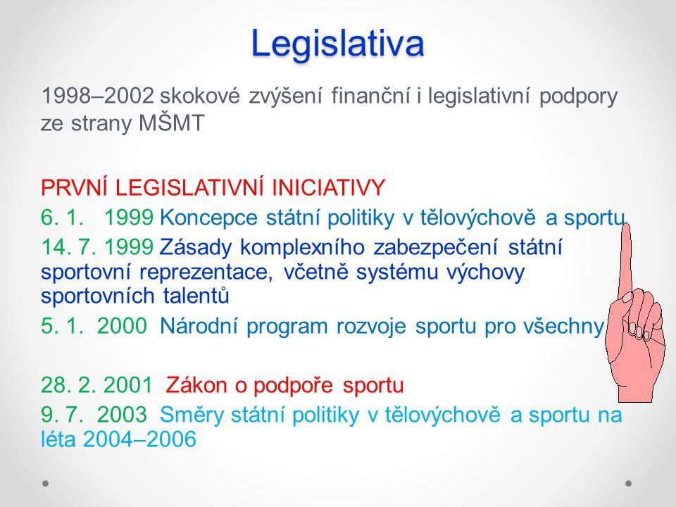 Legislativa 1998–2002 skokové zvýšení finanční i legislativní podpory ze strany MŠMT. PRVNÍ LEGISLATIVNÍ INICIATIVY.