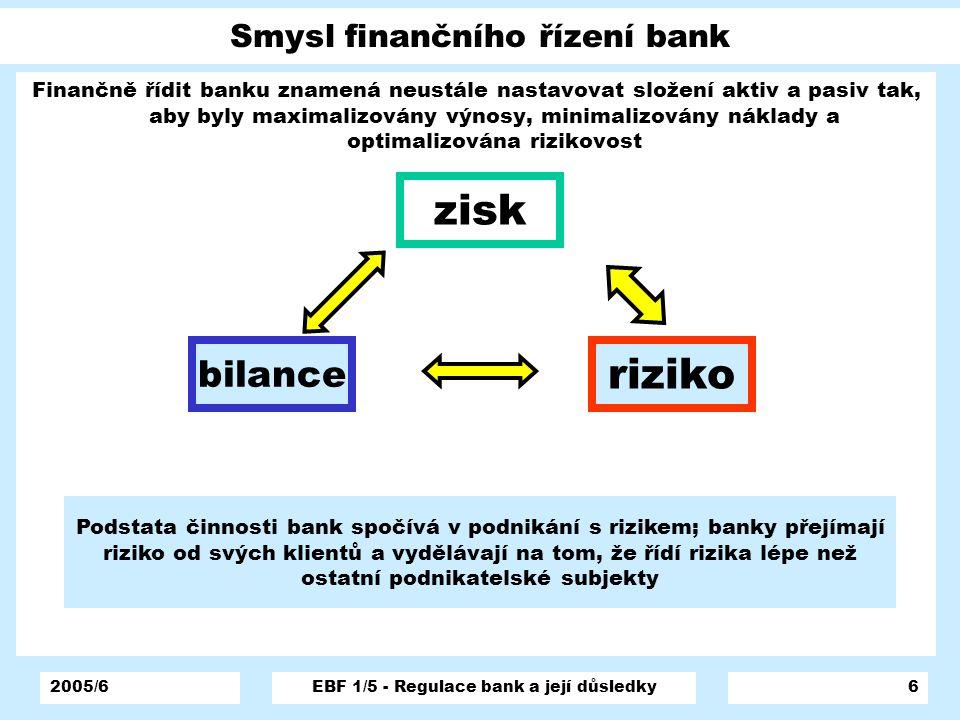 Smysl finančního řízení bank