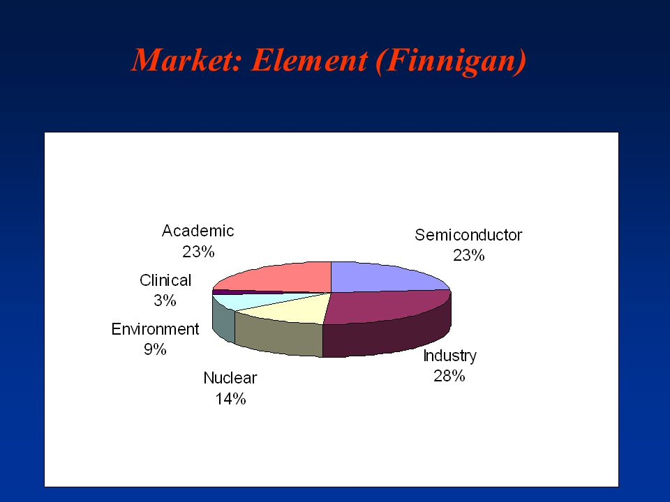 Market: Element (Finnigan)