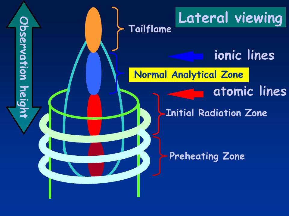 Initial Radiation Zone Normal Analytical Zone