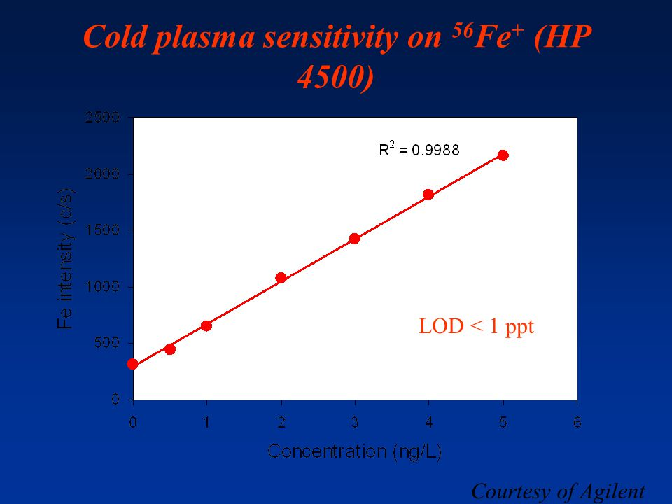 Cold plasma sensitivity on 56Fe+ (HP 4500)