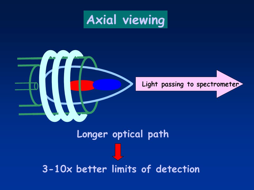 Light passing to spectrometer 3-10x better limits of detection