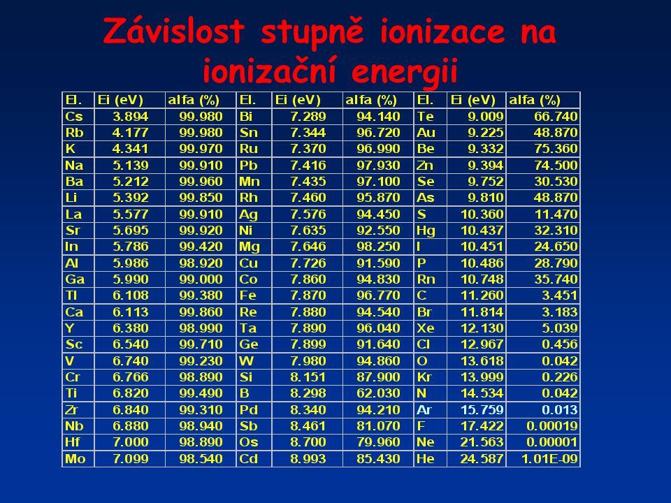 Závislost stupně ionizace na ionizační energii