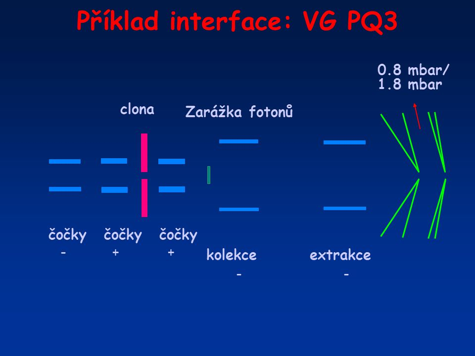 Příklad interface: VG PQ3