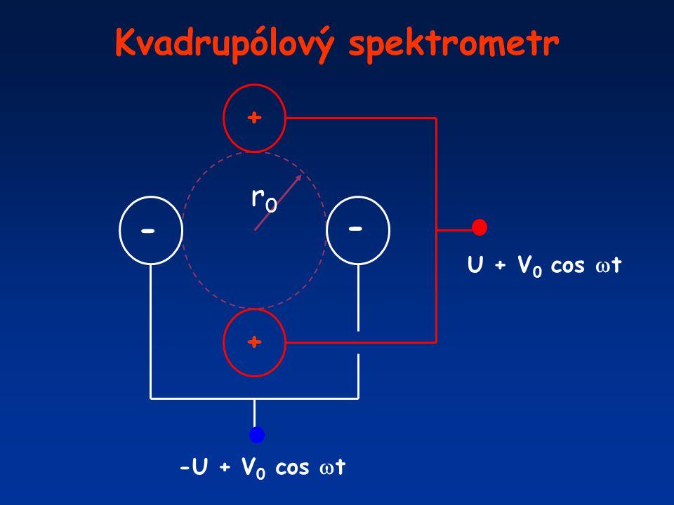Kvadrupólový spektrometr