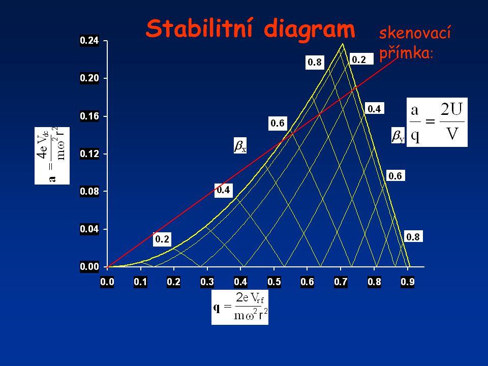 Stabilitní diagram skenovací přímka: