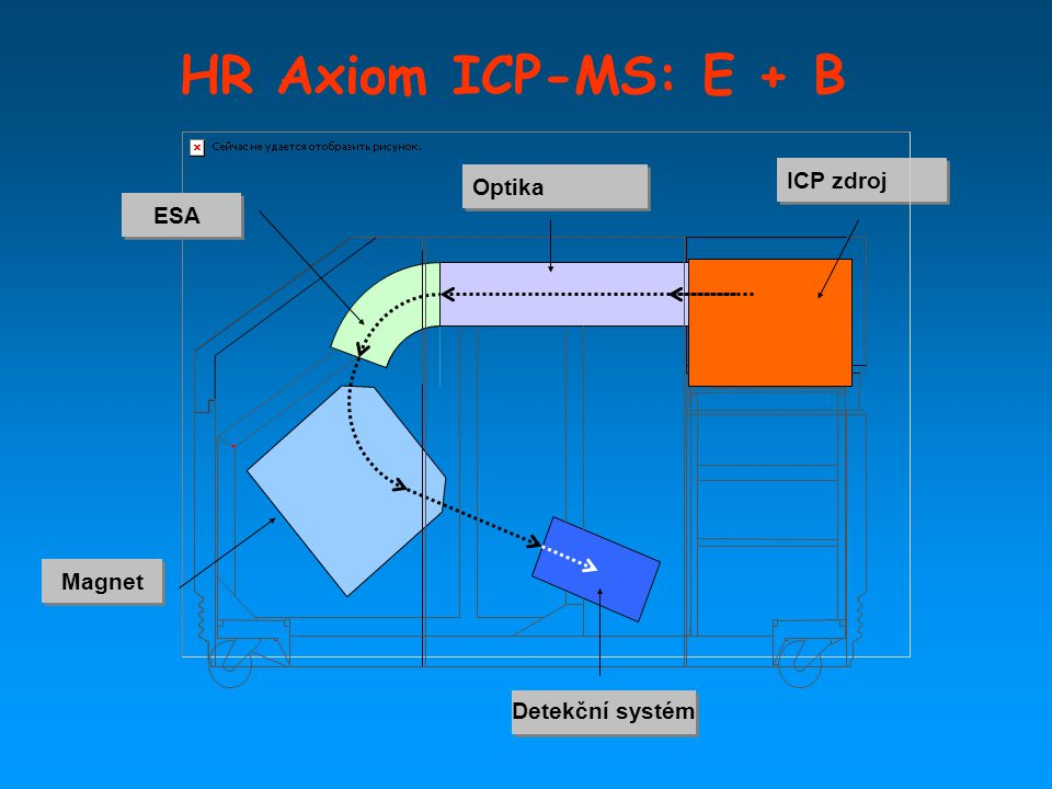HR Axiom ICP-MS: E + B Optika ICP zdroj ESA Magnet Detekční systém