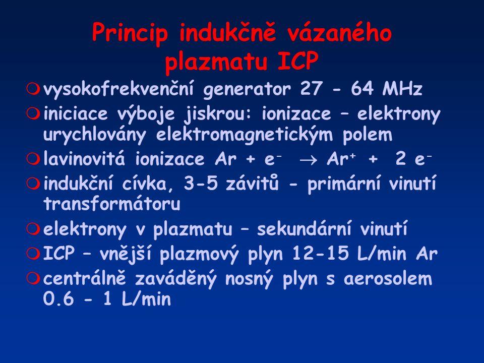 Princip indukčně vázaného plazmatu ICP